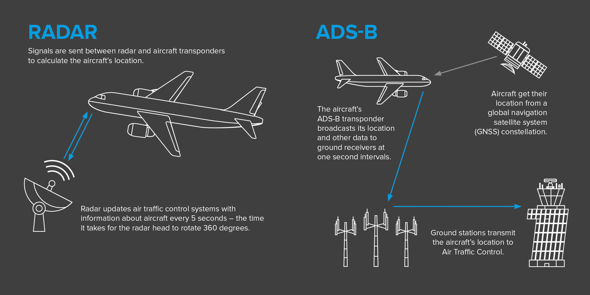 ADS-B and how it works